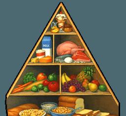 Kabbalah Food